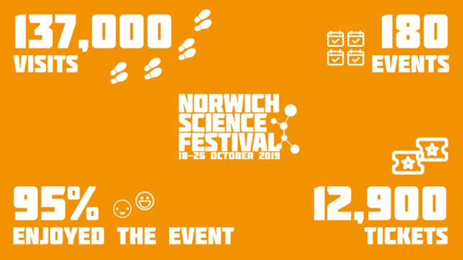 Norwich Science Festival 2019 statistics